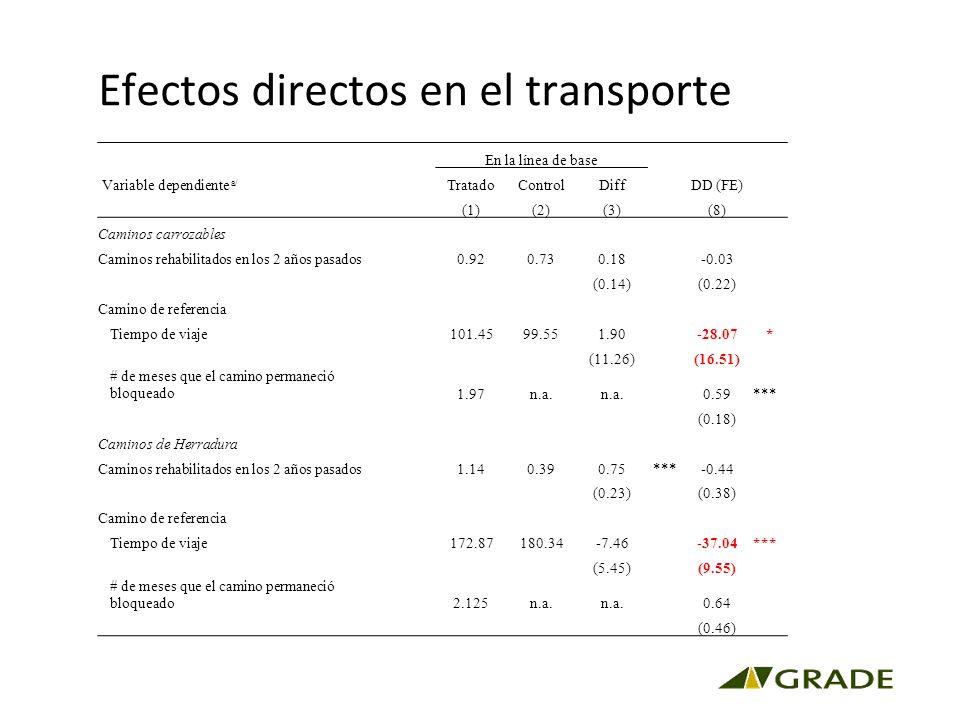 Efectos directos en el transporte Variable dependiente a/ En la línea de base DD (FE) TratadoControlDiff (1)(2)(3) (8) Caminos carrozables Caminos rehabilitados en los 2 años pasados0.920.730.18-0.03 (0.14)(0.22) Camino de referencia Tiempo de viaje101.4599.551.90 -28.07* (11.26)(16.51) # de meses que el camino permaneció bloqueado1.97n.a.