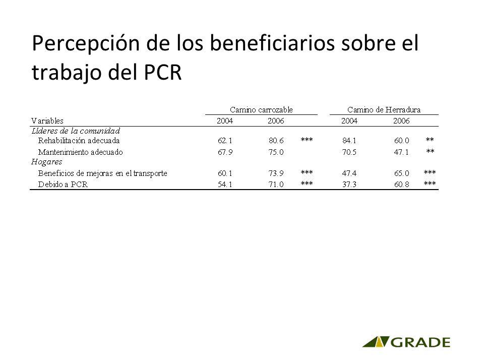 Percepción de los beneficiarios sobre el trabajo del PCR