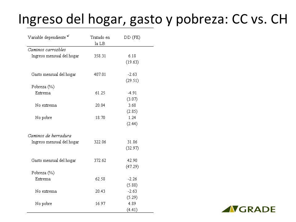 Ingreso del hogar, gasto y pobreza: CC vs. CH