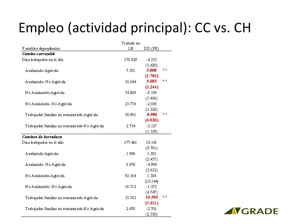 Empleo (actividad principal): CC vs. CH
