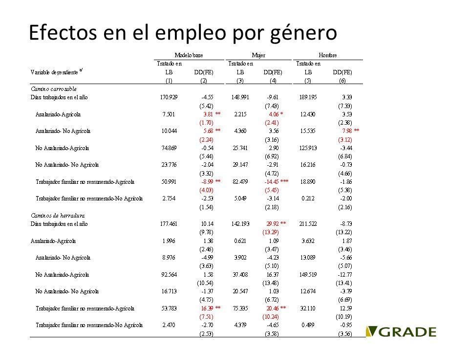 Efectos en el empleo por género