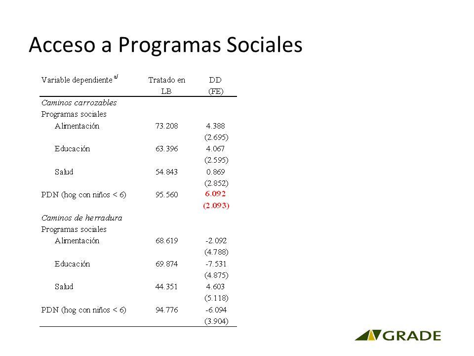 Acceso a Programas Sociales