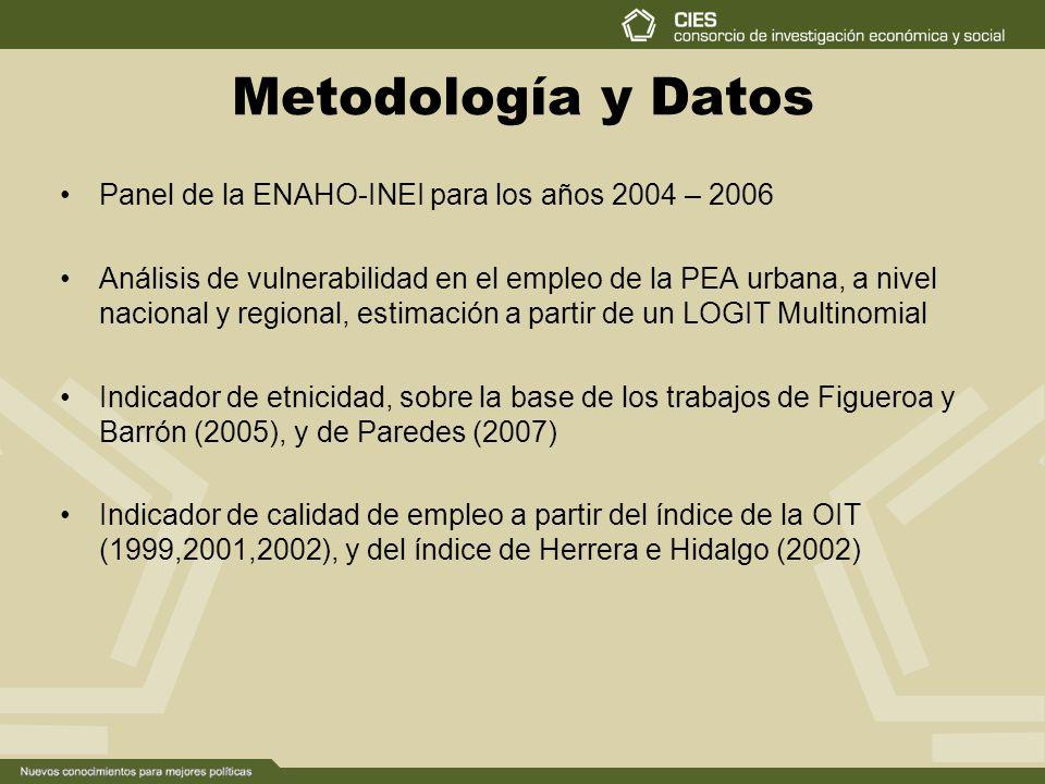 Metodología y Datos Panel de la ENAHO-INEI para los años 2004 – 2006 Análisis de vulnerabilidad en el empleo de la PEA urbana, a nivel nacional y regional, estimación a partir de un LOGIT Multinomial Indicador de etnicidad, sobre la base de los trabajos de Figueroa y Barrón (2005), y de Paredes (2007) Indicador de calidad de empleo a partir del índice de la OIT (1999,2001,2002), y del índice de Herrera e Hidalgo (2002)