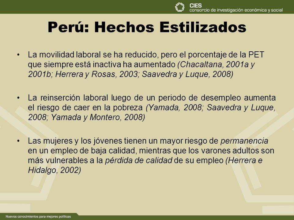 Perú: Hechos Estilizados La movilidad laboral se ha reducido, pero el porcentaje de la PET que siempre está inactiva ha aumentado (Chacaltana, 2001a y 2001b; Herrera y Rosas, 2003; Saavedra y Luque, 2008) La reinserción laboral luego de un periodo de desempleo aumenta el riesgo de caer en la pobreza (Yamada, 2008; Saavedra y Luque, 2008; Yamada y Montero, 2008) Las mujeres y los jóvenes tienen un mayor riesgo de permanencia en un empleo de baja calidad, mientras que los varones adultos son más vulnerables a la pérdida de calidad de su empleo (Herrera e Hidalgo, 2002)