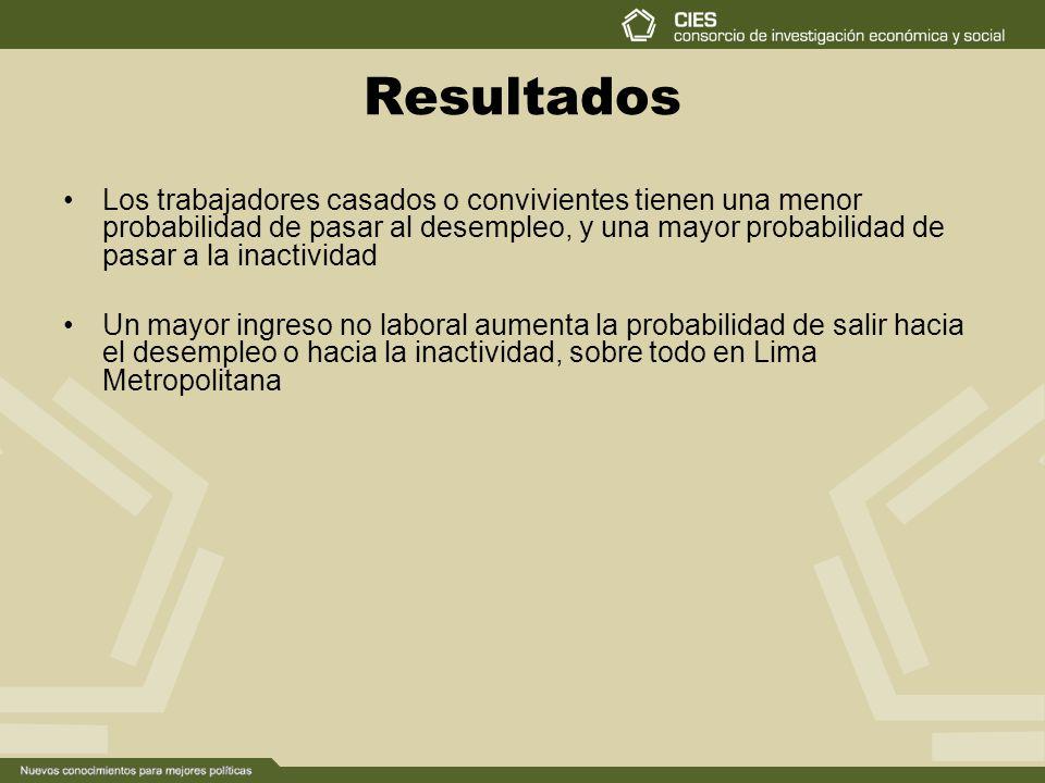 Resultados Los trabajadores casados o convivientes tienen una menor probabilidad de pasar al desempleo, y una mayor probabilidad de pasar a la inactividad Un mayor ingreso no laboral aumenta la probabilidad de salir hacia el desempleo o hacia la inactividad, sobre todo en Lima Metropolitana