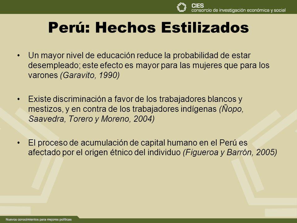 Perú: Hechos Estilizados Un mayor nivel de educación reduce la probabilidad de estar desempleado; este efecto es mayor para las mujeres que para los varones (Garavito, 1990) Existe discriminación a favor de los trabajadores blancos y mestizos, y en contra de los trabajadores indígenas (Ñopo, Saavedra, Torero y Moreno, 2004) El proceso de acumulación de capital humano en el Perú es afectado por el origen étnico del individuo (Figueroa y Barrón, 2005)