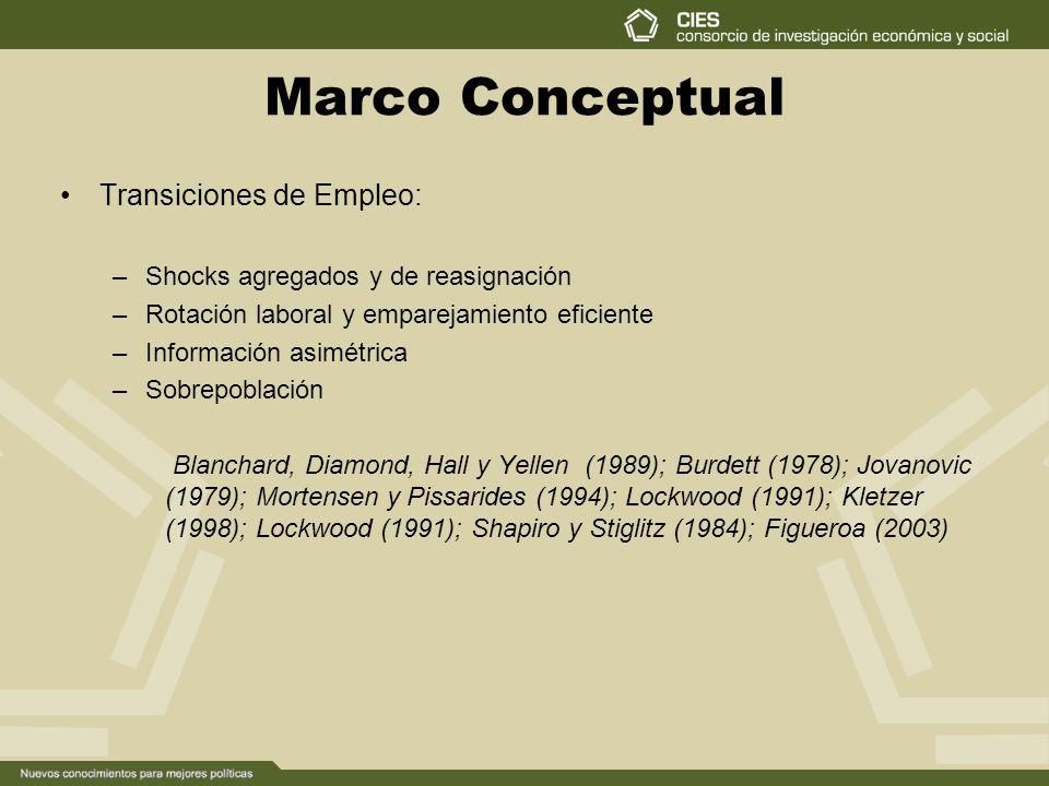Marco Conceptual Transiciones de Empleo: –Shocks agregados y de reasignación –Rotación laboral y emparejamiento eficiente –Información asimétrica –Sobrepoblación Blanchard, Diamond, Hall y Yellen (1989); Burdett (1978); Jovanovic (1979); Mortensen y Pissarides (1994); Lockwood (1991); Kletzer (1998); Lockwood (1991); Shapiro y Stiglitz (1984); Figueroa (2003)