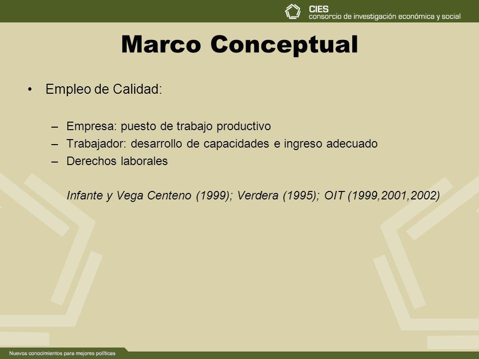 Marco Conceptual Empleo de Calidad: –Empresa: puesto de trabajo productivo –Trabajador: desarrollo de capacidades e ingreso adecuado –Derechos laborales Infante y Vega Centeno (1999); Verdera (1995); OIT (1999,2001,2002)