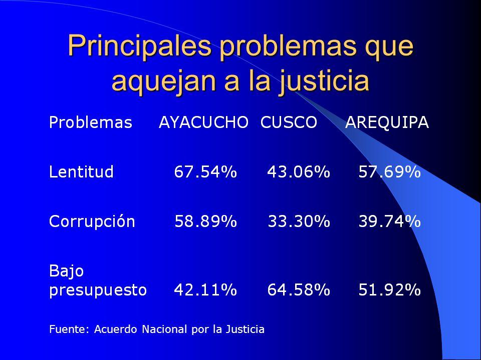 Principales problemas que aquejan a la justicia Fuente: Acuerdo Nacional por la Justicia