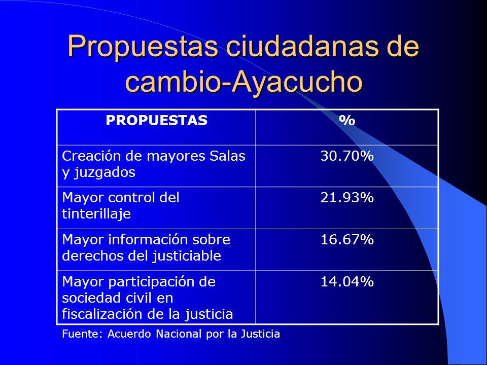 Propuestas ciudadanas de cambio-Ayacucho PROPUESTAS% Creación de mayores Salas y juzgados 30.70% Mayor control del tinterillaje 21.93% Mayor informaci