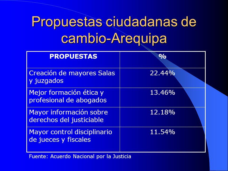 Propuestas ciudadanas de cambio-Arequipa 11.54%Mayor control disciplinario de jueces y fiscales 12.18%Mayor información sobre derechos del justiciable