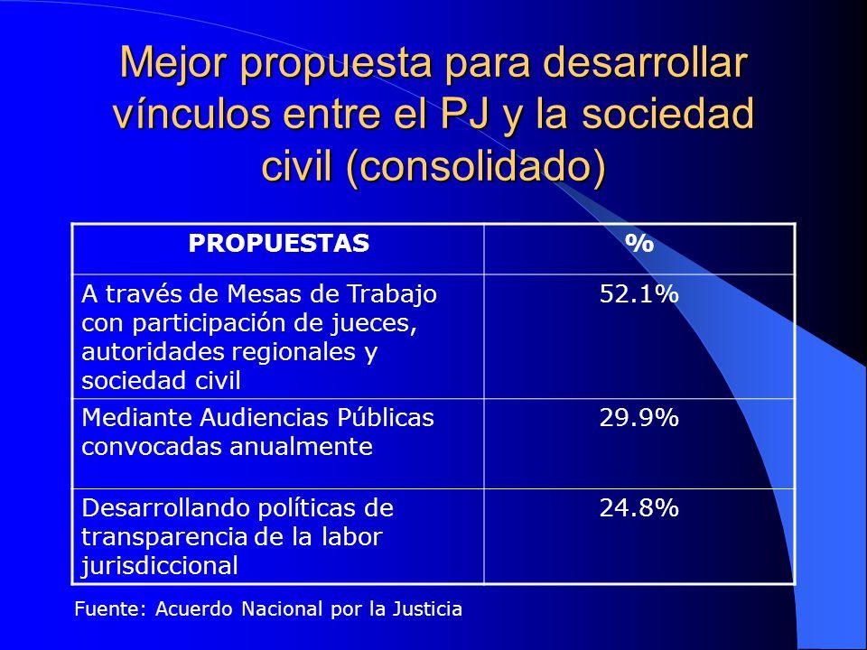 Mejor propuesta para desarrollar vínculos entre el PJ y la sociedad civil (consolidado) PROPUESTAS% A través de Mesas de Trabajo con participación de