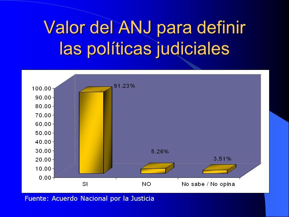 Valor del ANJ para definir las políticas judiciales Fuente: Acuerdo Nacional por la Justicia