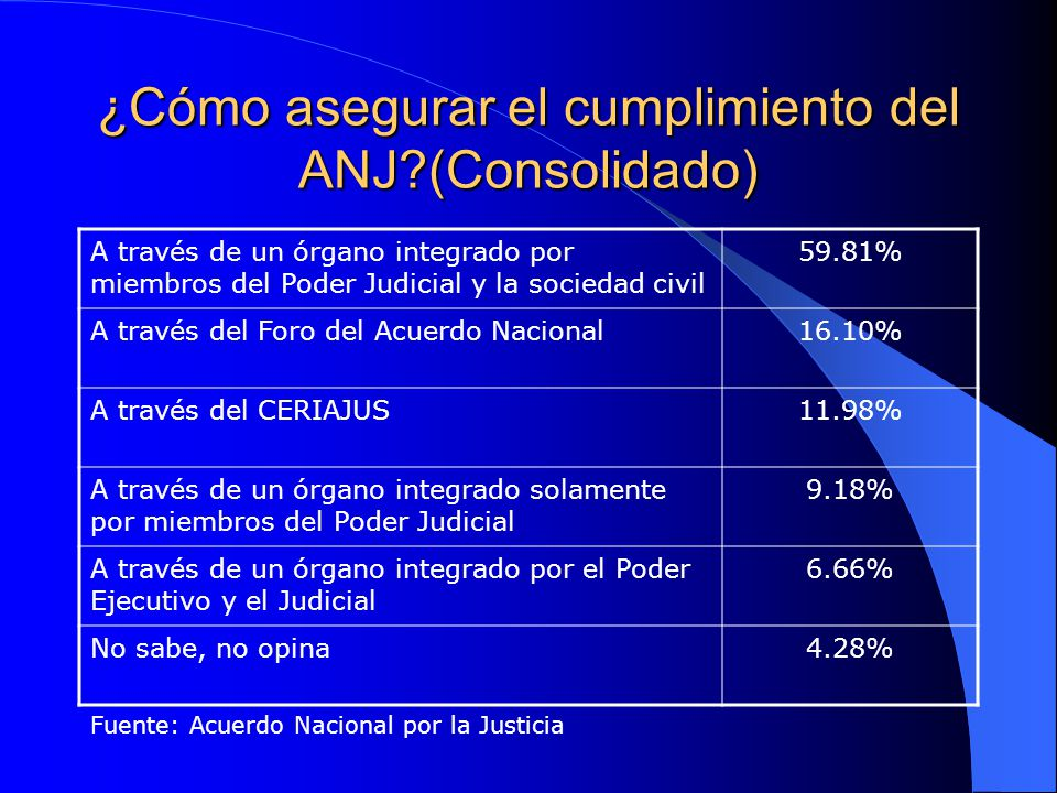 ¿Cómo asegurar el cumplimiento del ANJ?(Consolidado) A través de un órgano integrado por miembros del Poder Judicial y la sociedad civil 59.81% A trav