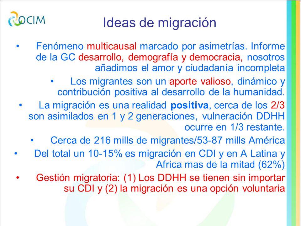 Ideas de migración Fenómeno multicausal marcado por asimetrías.