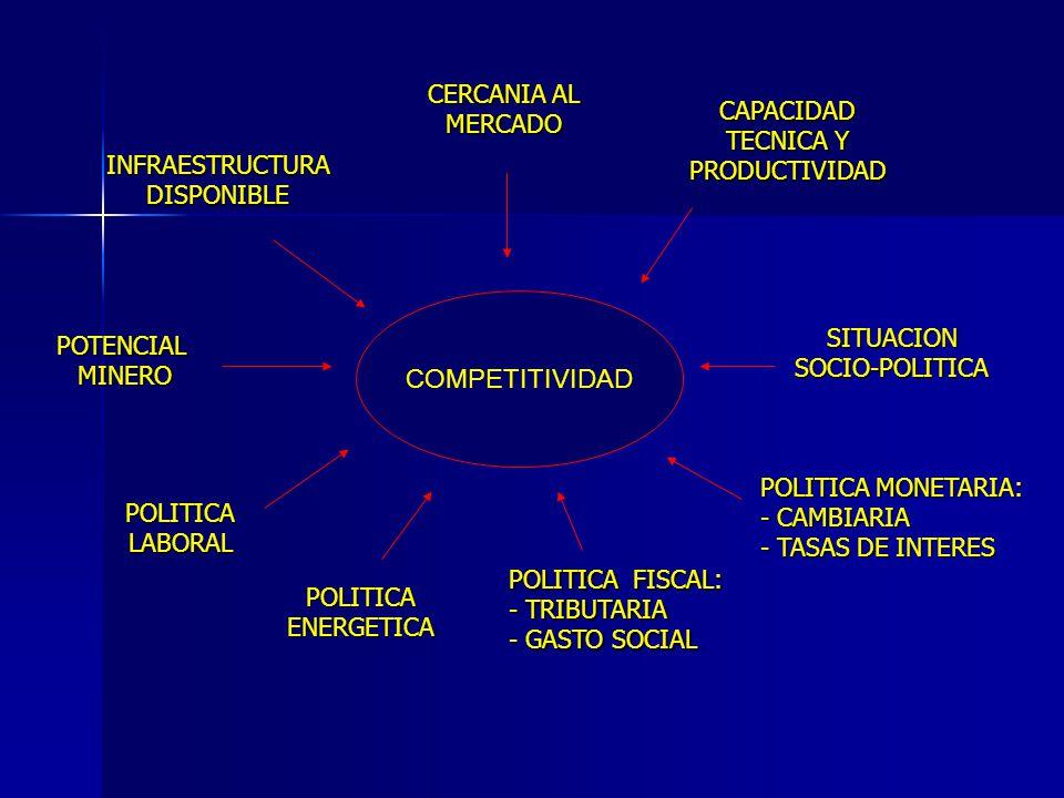 COMPETITIVIDADINFRAESTRUCTURADISPONIBLE CERCANIA AL MERCADO CAPACIDAD TECNICA Y PRODUCTIVIDAD POTENCIAL MINERO SITUACION SOCIO-POLITICA POLITICA LABORAL POLITICA ENERGETICA POLITICA MONETARIA: - CAMBIARIA - TASAS DE INTERES POLITICA FISCAL: - TRIBUTARIA - GASTO SOCIAL