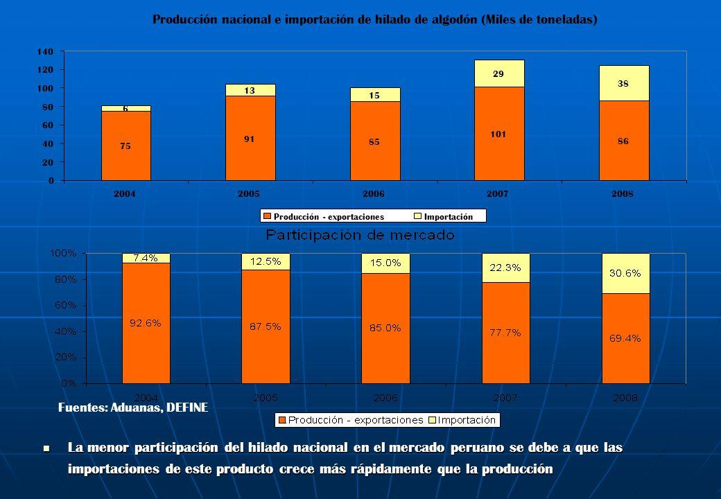 Fuentes: Aduanas, DEFINE La menor participación del hilado nacional en el mercado peruano se debe a que las importaciones de este producto crece más r