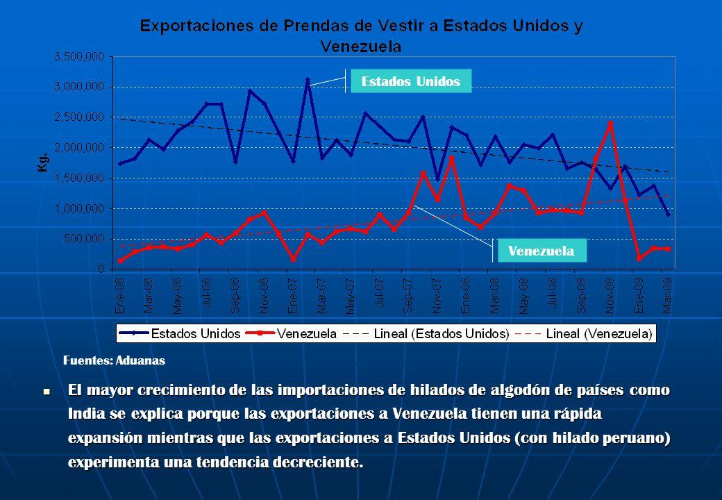 El mayor crecimiento de las importaciones de hilados de algodón de países como India se explica porque las exportaciones a Venezuela tienen una rápida