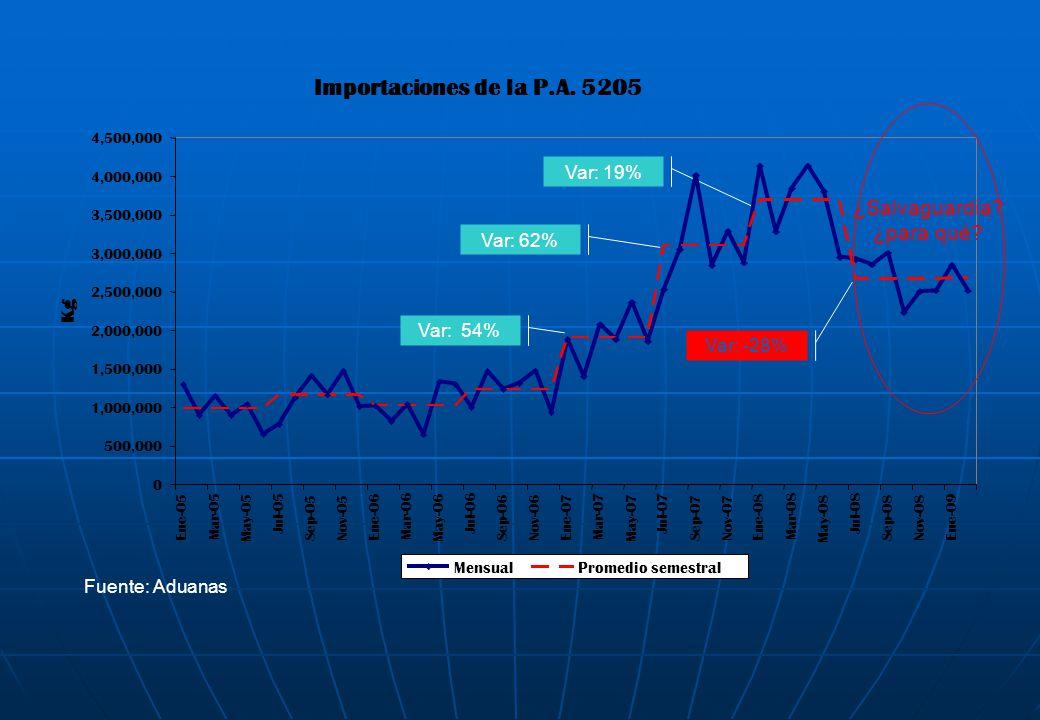 Var: 54% Var: 62% Var: 19% Var: -28% Importaciones de la P.A. 5205 0 500,000 1,000,000 1,500,000 2,000,000 2,500,000 3,000,000 3,500,000 4,000,000 4,5