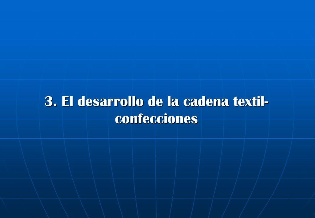 Fuentes: Aduanas, DEFINE La menor participación del hilado nacional en el mercado peruano se debe a que las importaciones de este producto crece más rápidamente que la producción La menor participación del hilado nacional en el mercado peruano se debe a que las importaciones de este producto crece más rápidamente que la producción Producción nacional e importación de hilado de algodón (Miles de toneladas) 75 91 85 101 86 6 13 15 29 38 0 20 40 60 80 100 120 140 20042005200620072008 Producción - exportacionesImportación