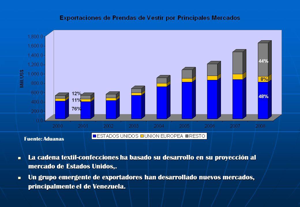 El mayor crecimiento de las importaciones de hilados de algodón de países como India se explica porque las exportaciones a Venezuela tienen una rápida expansión mientras que las exportaciones a Estados Unidos (con hilado peruano) experimenta una tendencia decreciente.