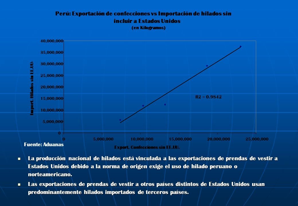 La diferencia de precios entre los hilados importados de Estados Unidos y los hilados importados de la India revelan la existencia de la mencionada segmentación.