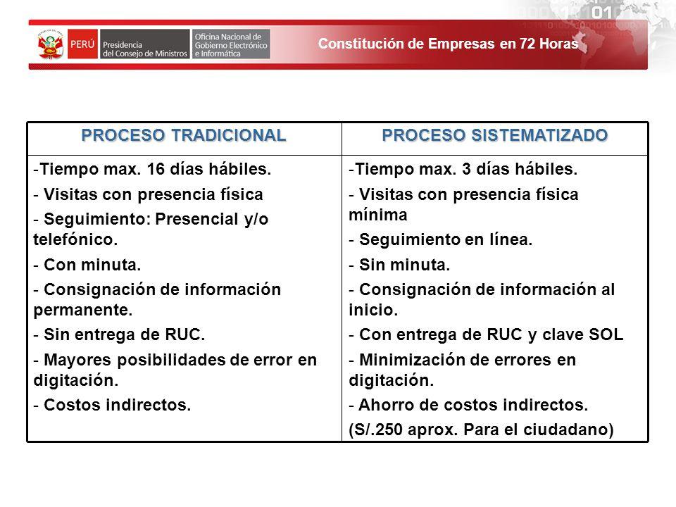 Constitución de Empresas en 72 Horas PROCESO TRADICIONAL PROCESO SISTEMATIZADO -Tiempo max.