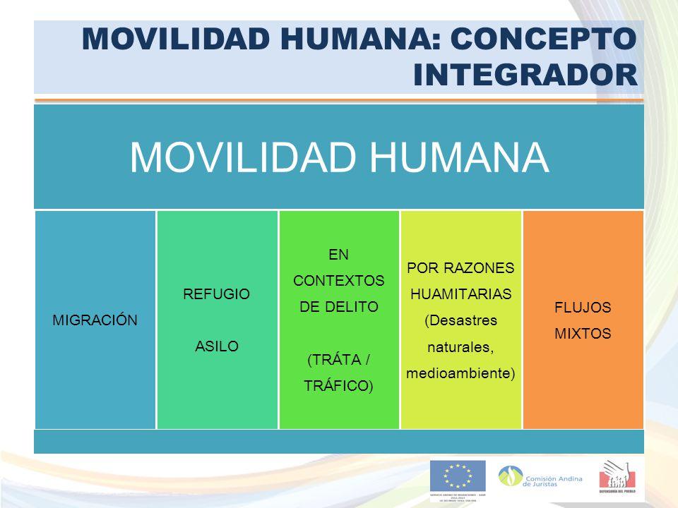 MOVILIDAD HUMANA: CONCEPTO INTEGRADOR MOVILIDAD HUMANA MIGRACIÓN REFUGIO ASILO EN CONTEXTOS DE DELITO (TRÁTA / TRÁFICO) POR RAZONES HUAMITARIAS (Desas