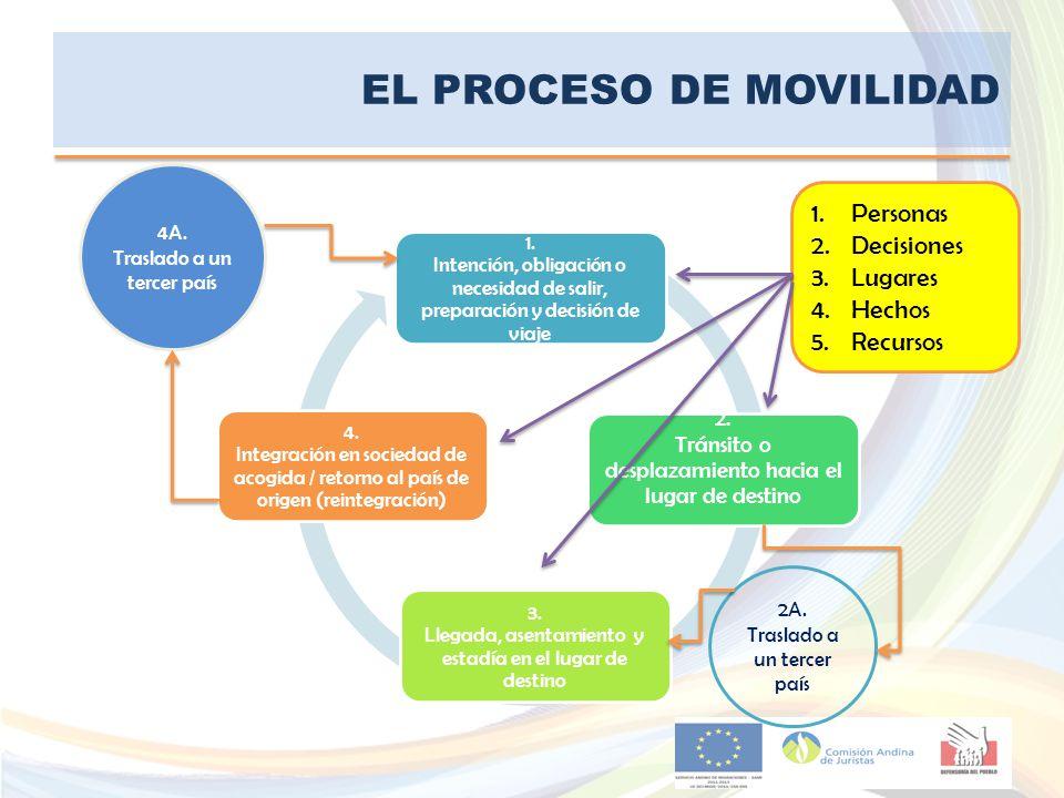 EL PROCESO DE MOVILIDAD 1.Personas 2.Decisiones 3.Lugares 4.Hechos 5.Recursos 1. Intención, obligación o necesidad de salir, preparación y decisión de