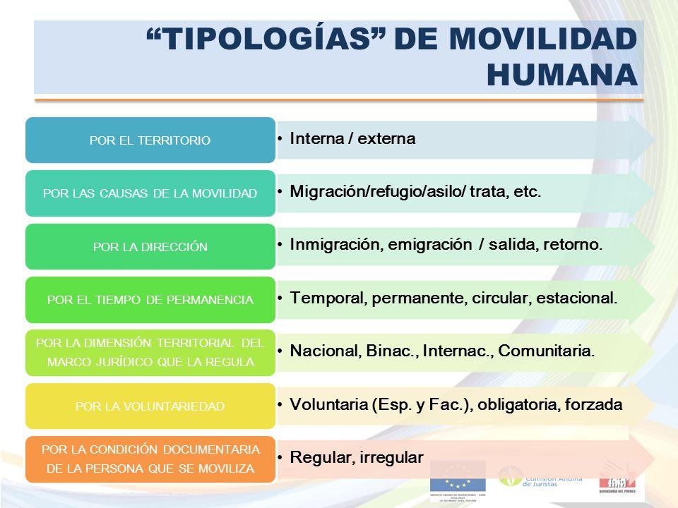 TIPOLOGÍAS DE MOVILIDAD HUMANA Interna / externa POR EL TERRITORIO Migración/refugio/asilo/ trata, etc. POR LAS CAUSAS DE LA MOVILIDAD Inmigración, em