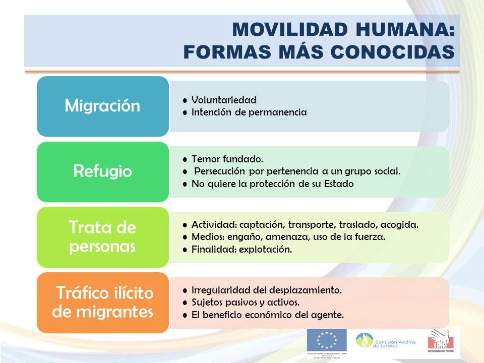 MOVILIDAD HUMANA: FORMAS MÁS CONOCIDAS Voluntariedad Intención de permanencia Migración Temor fundado. Persecución por pertenencia a un grupo social.