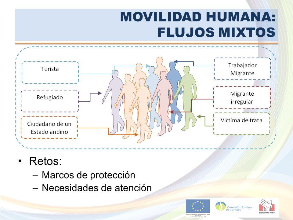 MOVILIDAD HUMANA: FLUJOS MIXTOS Retos: – Marcos de protección – Necesidades de atención