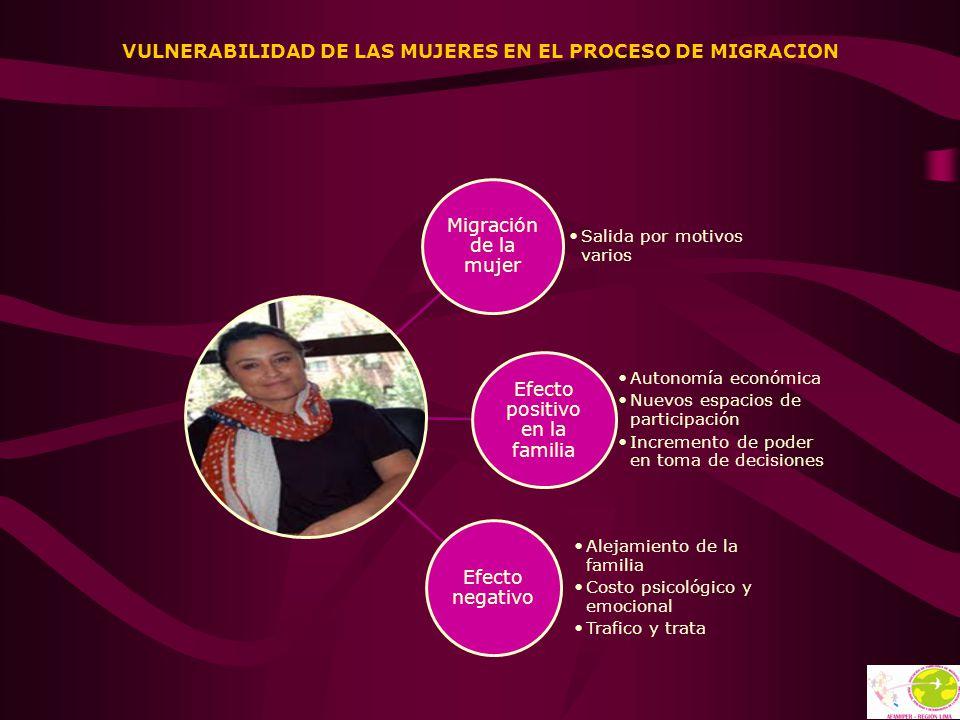 VULNERABILIDAD DE LAS MUJERES EN EL PROCESO DE MIGRACION Migración de la mujer Salida por motivos varios Efecto positivo en la familia Autonomía econó