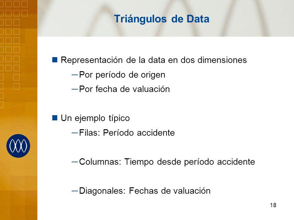 18 Triángulos de Data Representación de la data en dos dimensiones Por período de origen Por fecha de valuación Un ejemplo típico Filas: Período accid