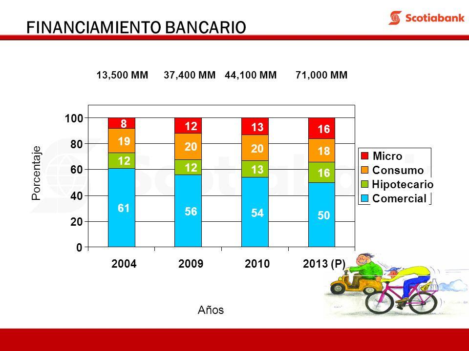 FINANCIAMIENTO BANCARIO Años 13,500 MM37,400 MM71,000 MM44,100 MM Porcentaje 61 56 54 50 12 13 16 19 20 18 8 12 16 13 0 20 40 60 80 100 2004200920102013 (P) Micro Consumo Hipotecario Comercial