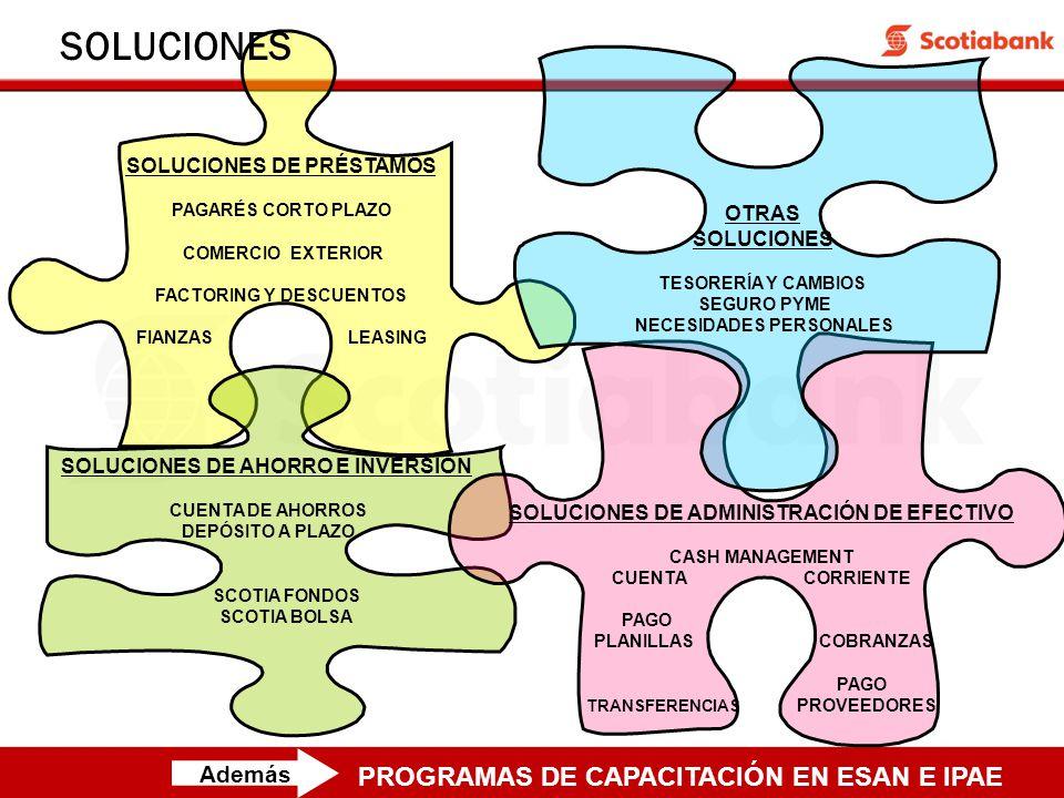 SOLUCIONES DE PRÉSTAMOS PAGARÉS CORTO PLAZO COMERCIO EXTERIOR FACTORING Y DESCUENTOS FIANZAS LEASING SOLUCIONES SOLUCIONES DE AHORRO E INVERSIÓN CUENTA DE AHORROS DEPÓSITO A PLAZO SCOTIA FONDOS SCOTIA BOLSA PROGRAMAS DE CAPACITACIÓN EN ESAN E IPAE Además SOLUCIONES DE ADMINISTRACIÓN DE EFECTIVO CASH MANAGEMENT CUENTA CORRIENTE PAGO PLANILLAS COBRANZAS PAGO TRANSFERENCIAS PROVEEDORES OTRAS SOLUCIONES TESORERÍA Y CAMBIOS SEGURO PYME NECESIDADES PERSONALES