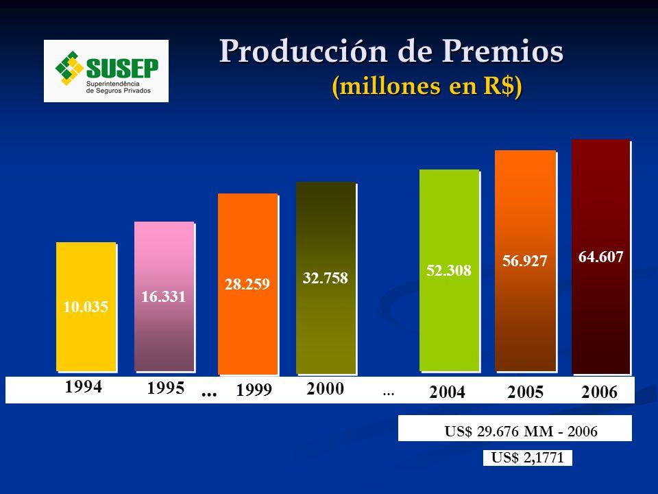 Producción de Premios (millones en R$) (millones en R$) 1,00% 1994 32.758 52.308 56.927 64.607 2000 1995 1999 28.259 16.331 10.035 200520062004...