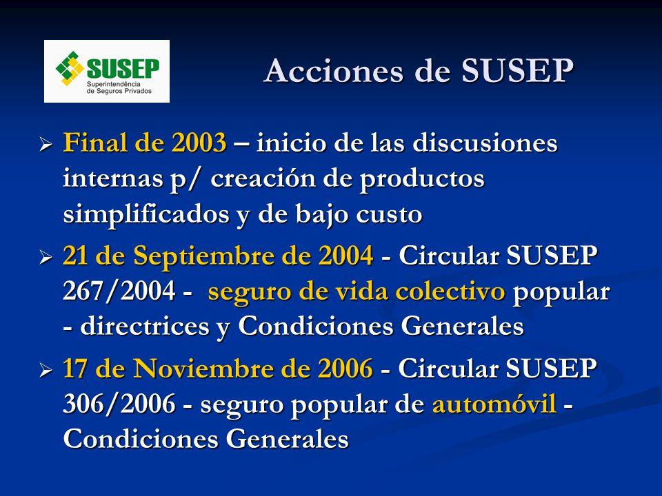 Acciones de SUSEP Final de 2003 – inicio de las discusiones internas p/ creación de productos simplificados y de bajo custo Final de 2003 – inicio de las discusiones internas p/ creación de productos simplificados y de bajo custo 21 de Septiembre de 2004 - Circular SUSEP 267/2004 - seguro de vida colectivo popular - directrices y Condiciones Generales 21 de Septiembre de 2004 - Circular SUSEP 267/2004 - seguro de vida colectivo popular - directrices y Condiciones Generales 17 de Noviembre de 2006 - Circular SUSEP 306/2006 - seguro popular de automóvil - Condiciones Generales 17 de Noviembre de 2006 - Circular SUSEP 306/2006 - seguro popular de automóvil - Condiciones Generales