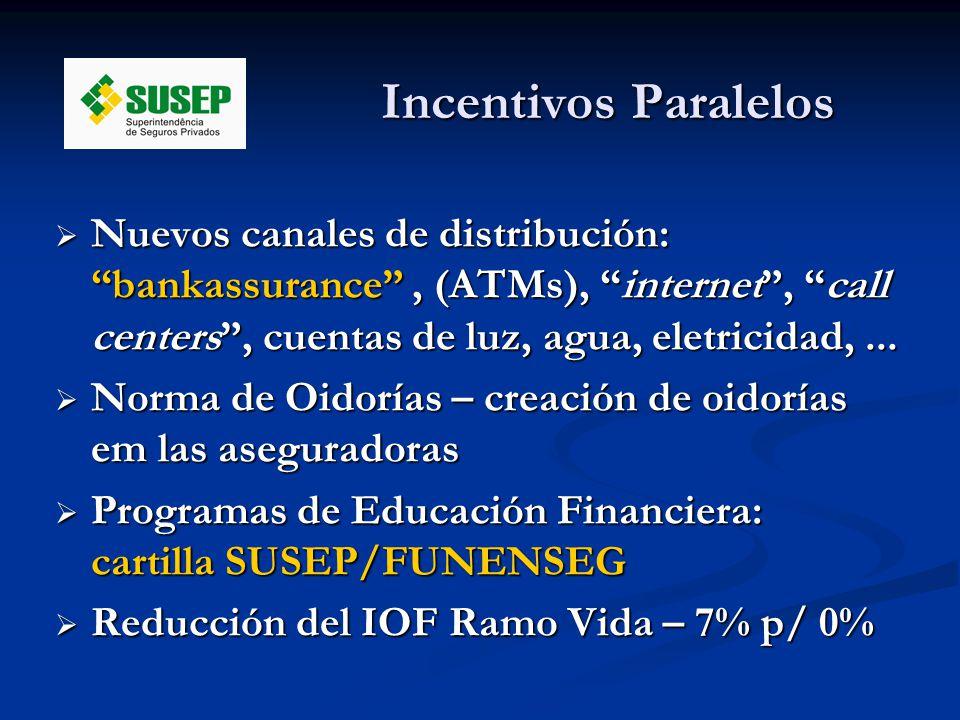 Incentivos Paralelos Nuevos canales de distribución: bankassurance, (ATMs), internet, call centers, cuentas de luz, agua, eletricidad,...