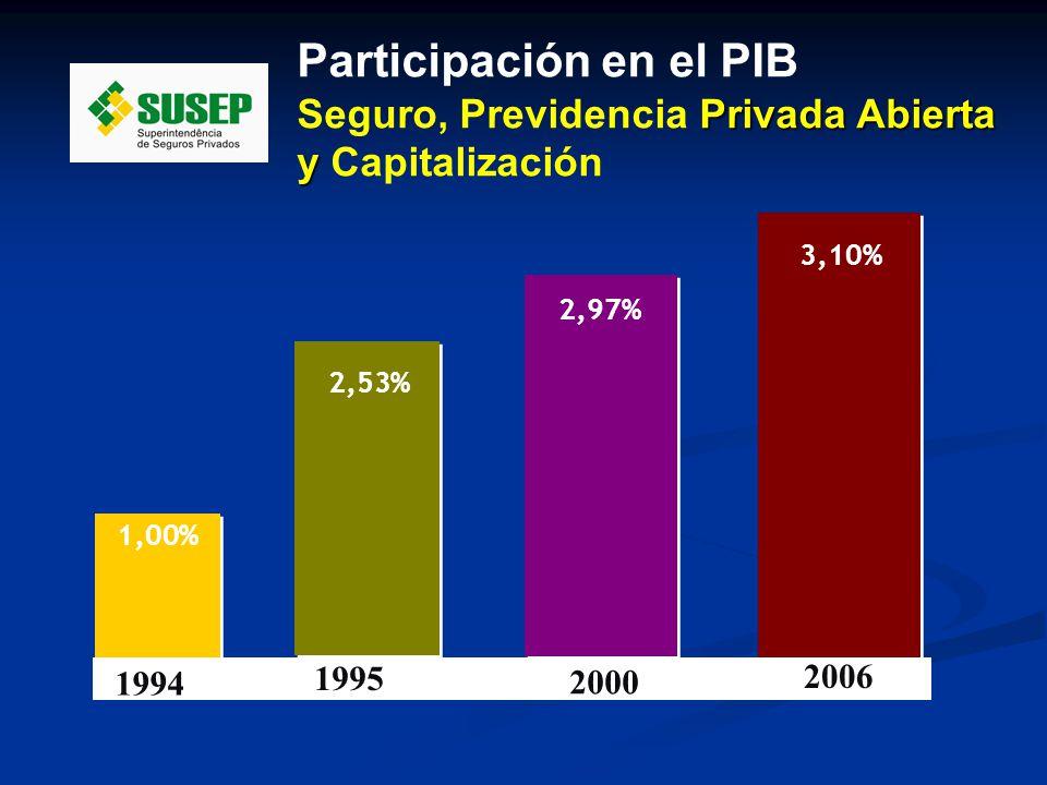 2,97% 1,00% 2,53% 3,10% 1994 1995 2006 2000 Participación en el PIB Privada Abierta Seguro, Previdencia Privada Abierta y y Capitalización