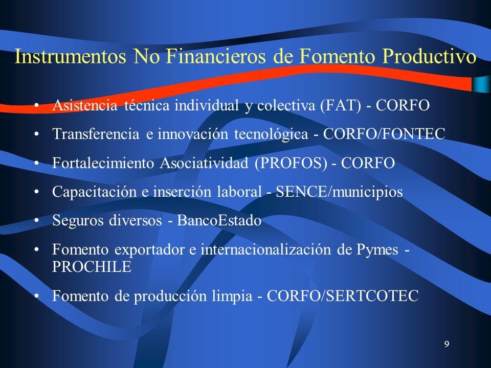 9 Instrumentos No Financieros de Fomento Productivo Asistencia técnica individual y colectiva (FAT) - CORFO Transferencia e innovación tecnológica - CORFO/FONTEC Fortalecimiento Asociatividad (PROFOS) - CORFO Capacitación e inserción laboral - SENCE/municipios Seguros diversos - BancoEstado Fomento exportador e internacionalización de Pymes - PROCHILE Fomento de producción limpia - CORFO/SERTCOTEC