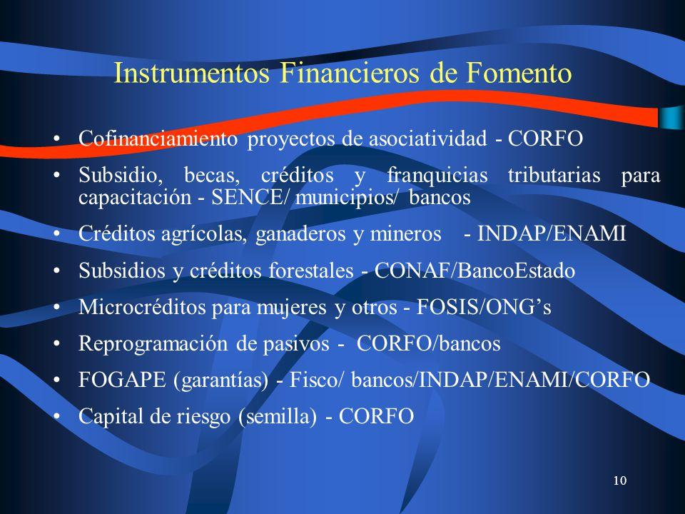 10 Instrumentos Financieros de Fomento Cofinanciamiento proyectos de asociatividad - CORFO Subsidio, becas, créditos y franquicias tributarias para capacitación - SENCE/ municipios/ bancos Créditos agrícolas, ganaderos y mineros- INDAP/ENAMI Subsidios y créditos forestales - CONAF/BancoEstado Microcréditos para mujeres y otros - FOSIS/ONGs Reprogramación de pasivos - CORFO/bancos FOGAPE (garantías) - Fisco/ bancos/INDAP/ENAMI/CORFO Capital de riesgo (semilla) - CORFO