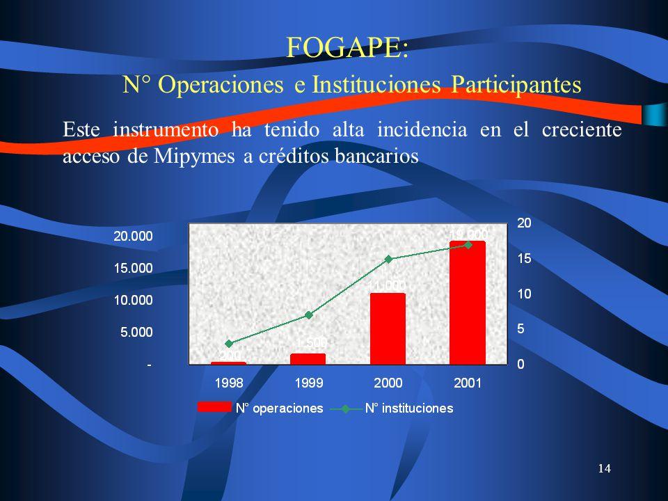 14 FOGAPE: N° Operaciones e Instituciones Participantes Este instrumento ha tenido alta incidencia en el creciente acceso de Mipymes a créditos bancarios