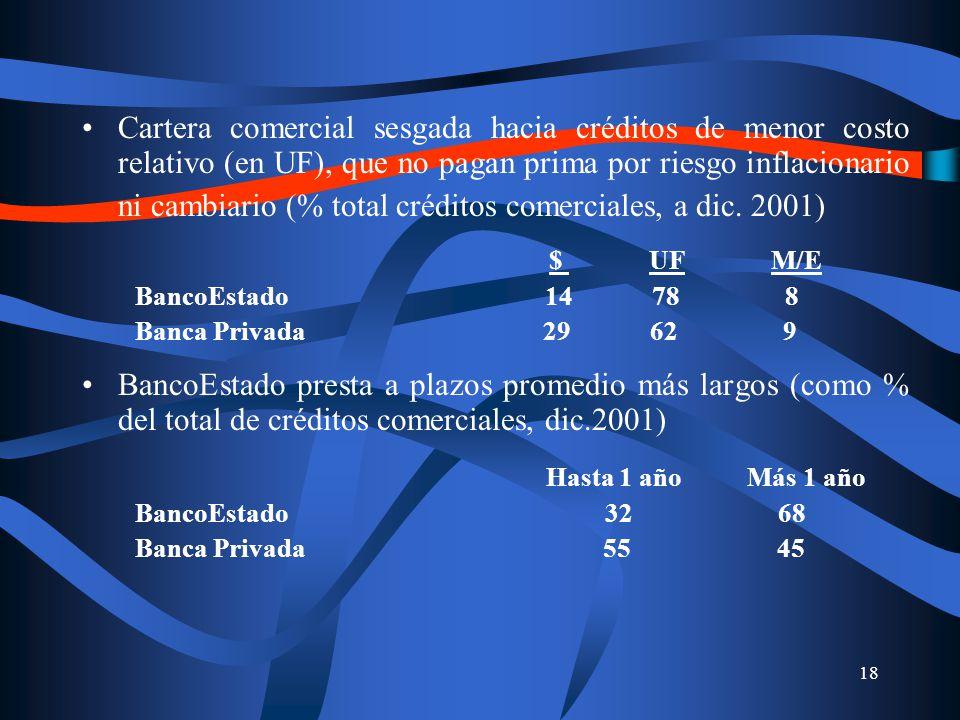 18 Cartera comercial sesgada hacia créditos de menor costo relativo (en UF), que no pagan prima por riesgo inflacionario ni cambiario (% total créditos comerciales, a dic.