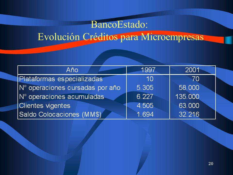 20 BancoEstado: Evolución Créditos para Microempresas