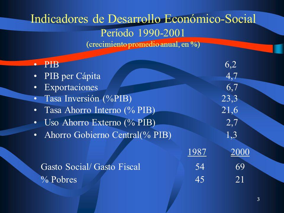 4 II.Mercados y Desarrollo Financiero (Stocks / PIB, cifras a dic.