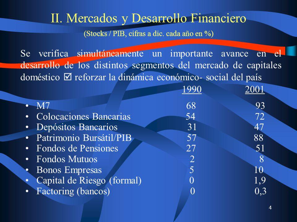 4 II. Mercados y Desarrollo Financiero (Stocks / PIB, cifras a dic.