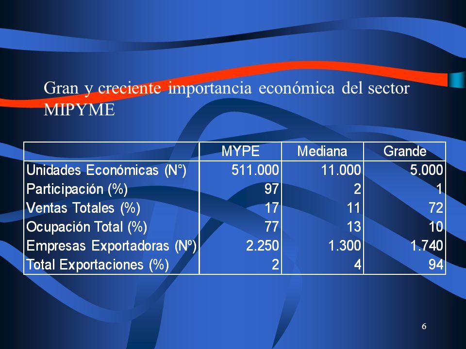 17 CORFO opera como banca de 2º piso con todos los bancos BancoEstado es un banco comercial, competitivo, y de 1º piso, orientado particularmente a completar mercados BancoEstado es el único oferente de productos financieros en 107 localidades, geográficamente apartadas y/o pobres La participación de BancoEstado en el mercado de créditos comerciales ha aumentado de 9,5% a 12%, en 1998-2001 Coloca una mayor proporción de sus créditos comerciales en sectores más Mipyme intensivos(agricultura, pesca y comercio) BancoEstado (40%) v/s Banca Privada (27%)