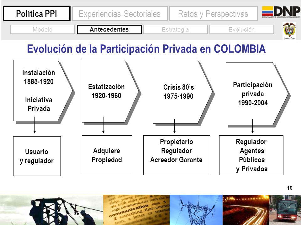 10 Experiencias Sectoriales Política PPI Evolución de la Participación Privada en COLOMBIA Estatización 1920-1960 Estatización 1920-1960 Instalación 1
