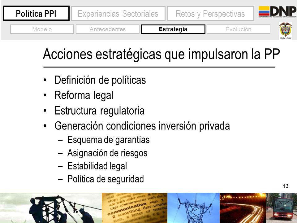 13 Experiencias Sectoriales Política PPI Estrategia EvoluciónAntecedentesModelo Retos y Perspectivas Acciones estratégicas que impulsaron la PP Defini